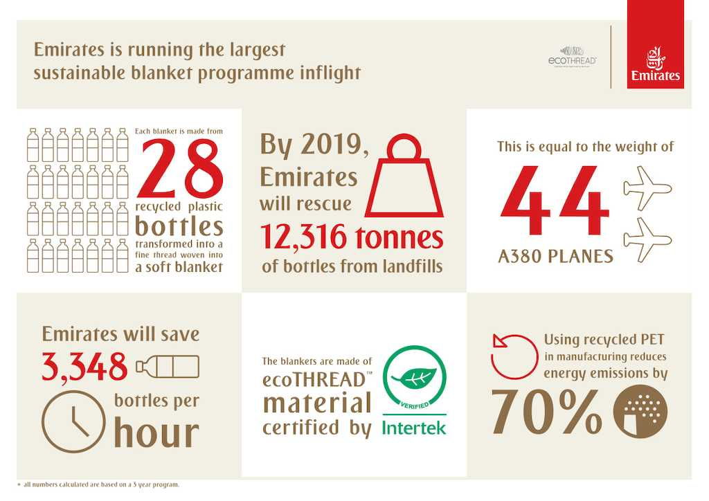chart showing Emirates recycling initiatives and stats