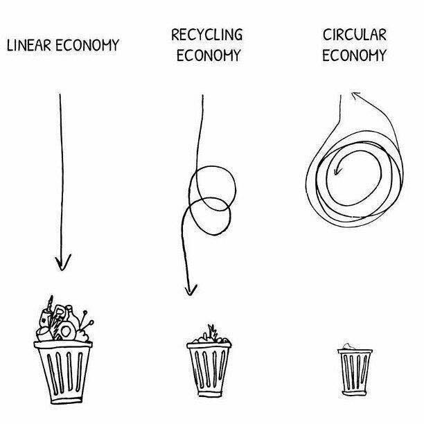 diagram, linear, recycling and circular economy